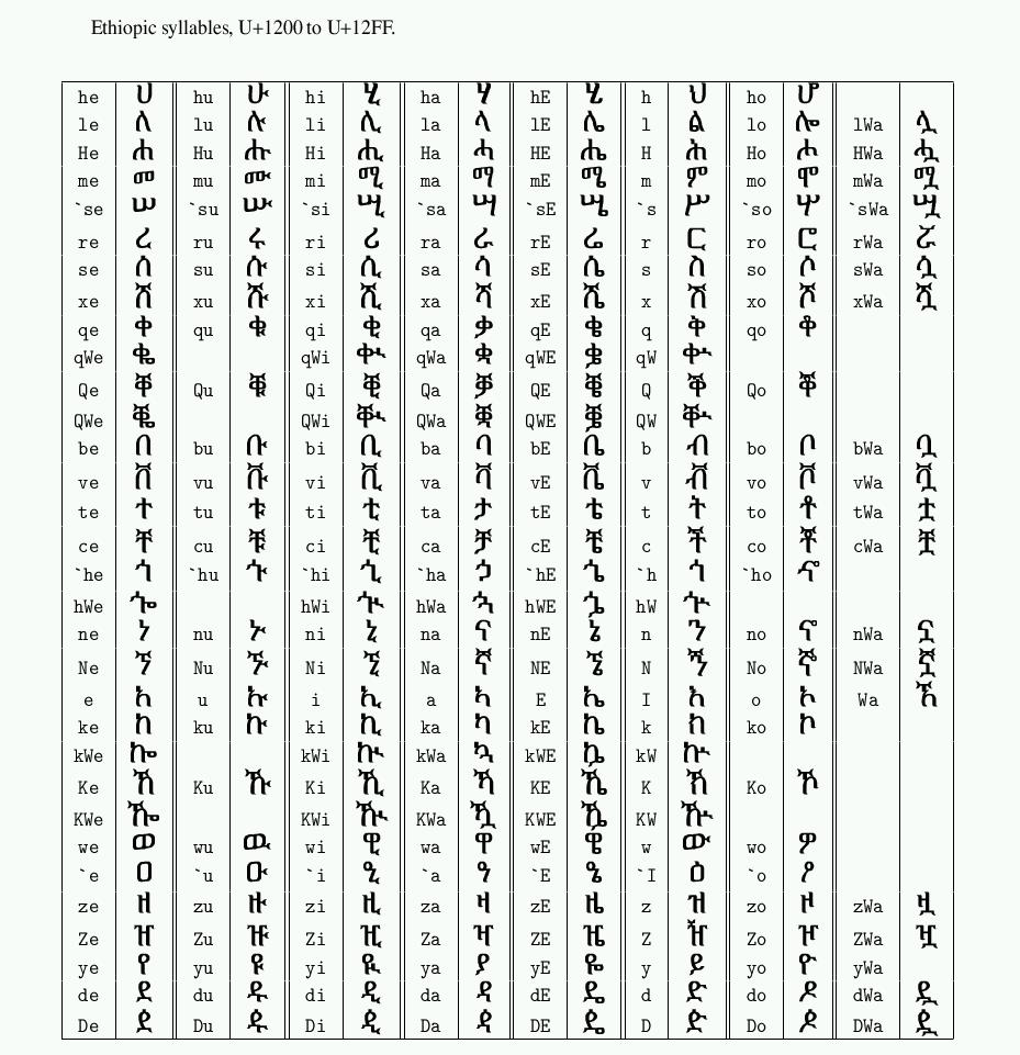 Amharic Font Online