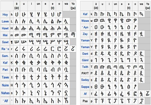 Amharic Language Picture