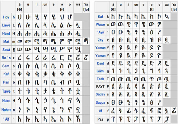Amharic Letter Picture